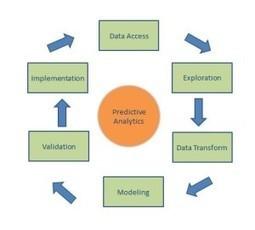 How to Use Predictive Analytics | TechNoiz | Scoop.it