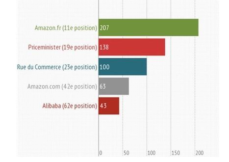 Infographie marketplaces : Classement des places de marché secteur Cosmétique | Le Blog Iziflux, solution d'export catalogues produits | Comparateurs et marketplaces | Scoop.it