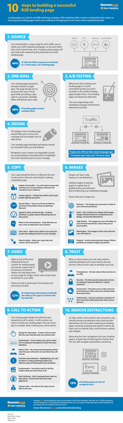 Marketing Tips: Creating Better Landing Pages - Infographic | Social Media Marketing | Scoop.it