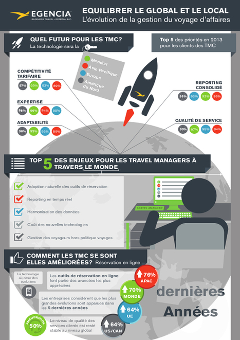 TOM, Travel On Move – Infographie: Comment évolue la gestion du voyage d'affaires | Corporate | Scoop.it