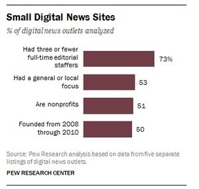 Small digital news sites: young, lean and local - Pew Research Center | Digital Collaboration and the 21st C. | Scoop.it