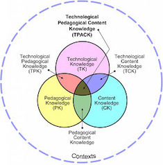 Tech Transformation: Using Technology -v- Integrating Technology | Learning, Teaching & Leading Today | Scoop.it