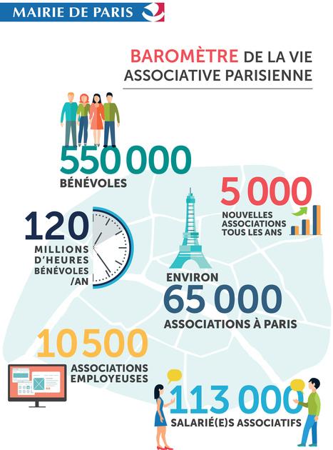 [SAVE THE DATE] Ne manquez pas cette soirée, pour tout connaître de la vie associative parisienne!   Associations - ESS - Participation citoyenne   Scoop.it