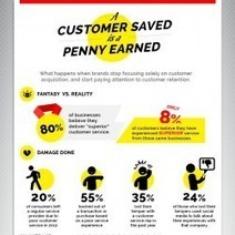 A Customer Saved is a Penny Earned (Paying Attention to Retention) | Business for small businesses | Scoop.it