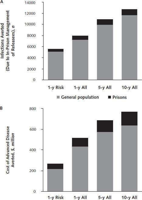 Prevention of Hepatitis C by Screening and Treatment in U.S. PrisonsPrevention of Hepatitis C in U.S. Prisons | Annals of Internal Medicine | Hepatitis C New Drugs Review | Scoop.it