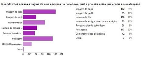 Os fãs e a influência no Facebook: Mais fãs? Sim! Desde que com qualidade - #Melhores2013 - | It's business, meu bem! | Scoop.it