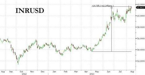 India Bans All Gold Coin Imports, Increases Capital Controls | Zero Hedge | Commodities, Resource and Freedom | Scoop.it