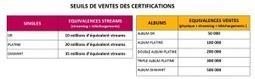 Le streaming fait son entrée dans les certifications - SNEP | Radio 2.0 (En & Fr) | Scoop.it