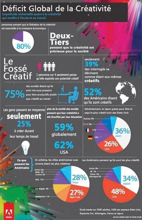 Un déficit global de la créativité ? | Innovat'elle | Scoop.it