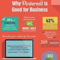 Why #Pinterest Is Good For Business | Social Media | Scoop.it