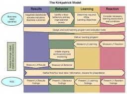 How to Evaluate Learning: The Kirkpatrick Model for the 21st Century | Social Learning Blog | HRD TRENDS | Scoop.it