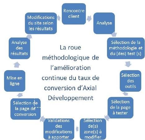 Test de conversion : test A/B, test multivarié et test avancé | Blogue de Axial Développement | UXploration | Scoop.it