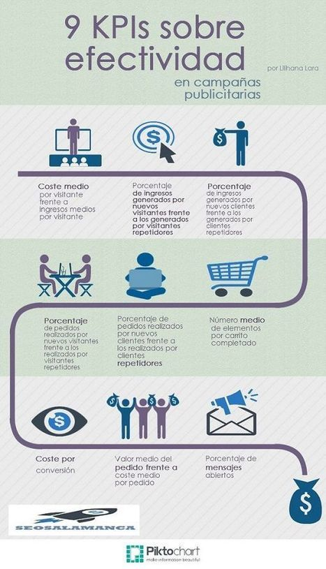 Marketing Digital (Español) | CarlosJavier_76 | Scoop.it