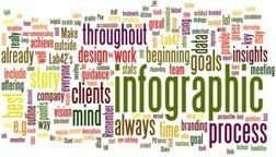 Why Should Teachers Use Infographics? | P O C: Présentation Originale des Connaissances | Scoop.it