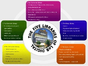 The Five Libraries LoBconcept | New-Tech Librarian | Scoop.it