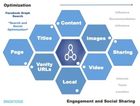 Optimizing For Facebook Graph Search: SEO Meets Social | Aware Entertainment | Scoop.it