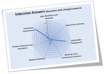 LeadingAnswers: Leadership and Agile Project Management Blog: Learning Analytics | APRENDIZAJE | Scoop.it