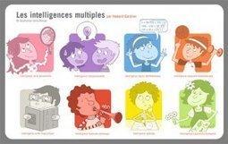 La pédagogie au prisme des Intelligences multiples I canope_oise   Entretiens Professionnels   Scoop.it