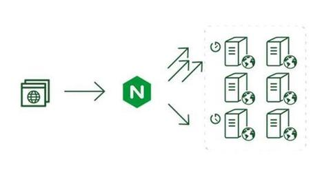 6 Best Practices For Optimizing Your Nginx Performance | EVERYTHING ABOUT WEB AND NETWORK MONITORING | Big Data and NoSQL Daily | Scoop.it