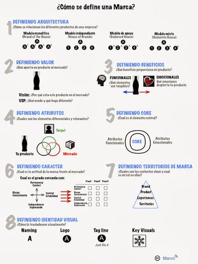 Redes Sociales: Cómo definir una marca en 8 pasos | Redes Sociales | Scoop.it