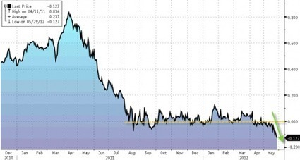 #Swiss #Debt Is Now Repaying Itself   ZeroHedge   Commodities, Resource and Freedom   Scoop.it