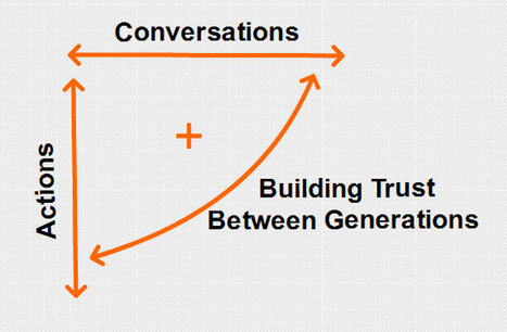 How to Build Trust Between Generations | Leading Choices | Scoop.it
