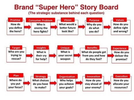 How to create and tell the story of your Brand | beloved brands | How to find and tell your story | Scoop.it