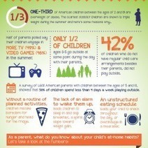 Don't Let Your Child Fall Victim to the Summer Slump | Visual.ly | Infographics | Scoop.it