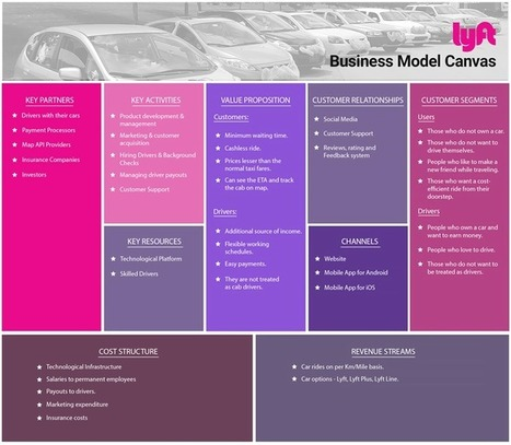 How Lyft Works: Insights into Business & Revenue Model - Juggernaut- Powering On Demand Apps | Technology Trends | Scoop.it
