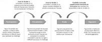 La propension à l'interdisciplinarité des étudiants en situation d'innovation - Innovation Pédagogique   ingenierie pedagogique et multimedia   Scoop.it