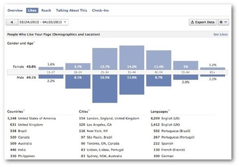 Facebook Fan Page Demographics: Likes, Reach and Talking About This | Facebook Sculpting | Scoop.it