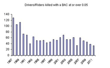 Drink driving statistics - Transport Accident Commission | Humanities | Scoop.it