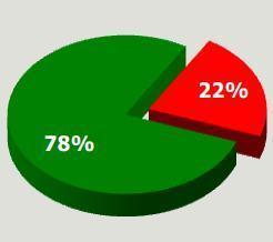 Observatoire de l' Auto Entrepreneur : Situation en Juin 2012 | Auto-entreprise | Scoop.it