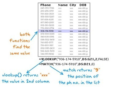 vlookup(), match() and offset() - explained in plain english [spreadcheats] | Techy Stuff | Scoop.it
