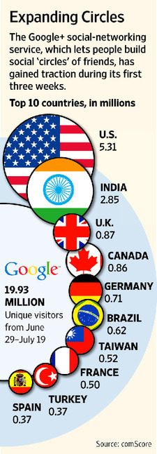 Google + consigue 20 millones de usuarios en 3 semanas. | Google+, Pinterest, Facebook, Twitter y mas ;) | Scoop.it