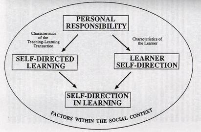 """Desajustes en la zona de confort entre """"aprendiz-docente""""!   Educación a Distancia y TIC   Scoop.it"""
