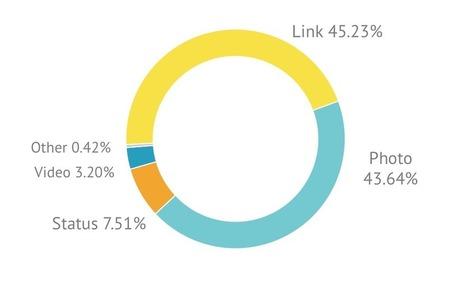 Etude Facebook : Les publications avec visuel reçoivent plus d'engagement | Ecommerce - Webmarketing - Le Blog Cible web | Social Media | Scoop.it