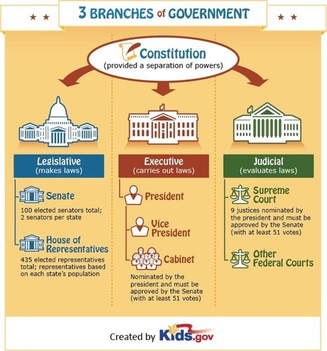 Three Branches of Government | Government for Kids | Grades K - 5 | Kids.gov | Curated Content Resource File | Scoop.it