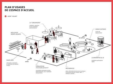 Espaces d'accueil, espaces d'expérimentation ? l La 27ème région | Marketing et management  public | Scoop.it