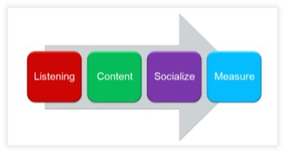The Fish Firm Blog : Reaching Social SEO Outcomes With Four Action Steps | Maximising the Customer Experience | Scoop.it