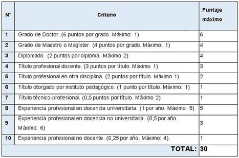 Entornos Virtuales de Aprendizaje | Aprendiendo Ingles con Español | Scoop.it