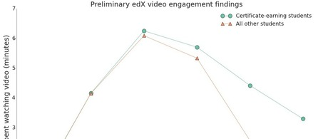 Optimal Video Length for Student Engagement | Aprendizaje en línea | Scoop.it