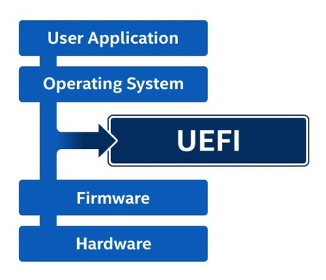 Protecting Firmware is Crucial for IoT Technology | JANUA - Identity Management & Open Source | Scoop.it