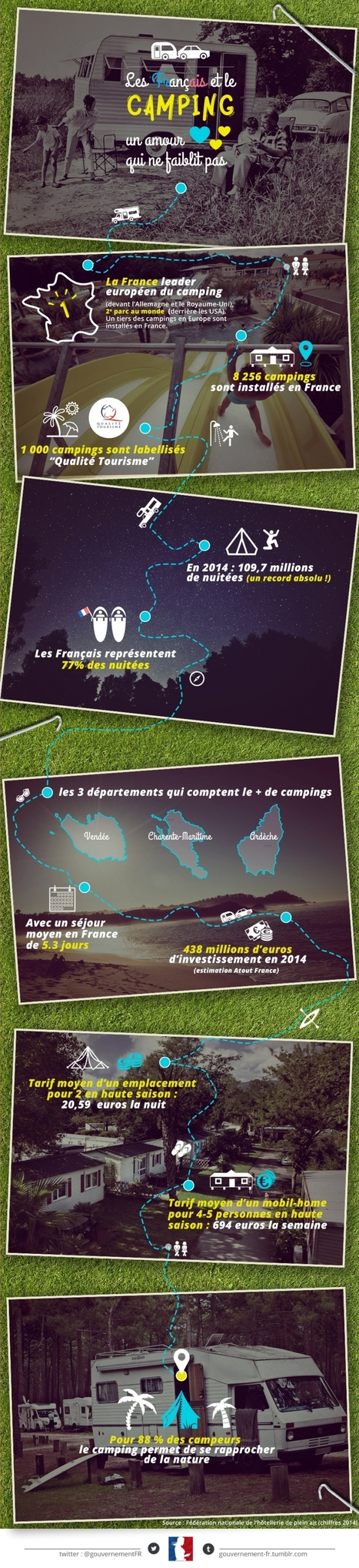 El Conde. fr: Les Français et le camping | FLE enfants | Scoop.it
