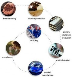 Aluminum Comes on Strong Lightweighting Cars | IMT Green & Clean Journal | Advanced materials applications | Scoop.it