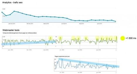 Le temps de chargement d'un site et son impact en SEO | Référencement web seo | Scoop.it
