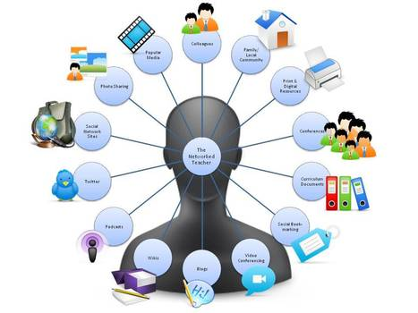 The Power of a Networked Teacher Illustrated | Personal Mind-Map for 2013 | Scoop.it