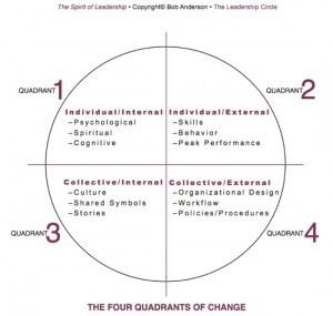 Las 3 limitaciones estratégicas en las empresas :: El blog del Líder 3.0 | Orientar | Scoop.it
