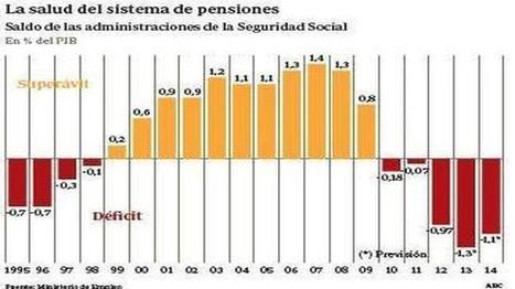 Ninguna región pagaría sus pensiones sólo con las cuotas de sus trabajadores | Emergencia Económica | Scoop.it