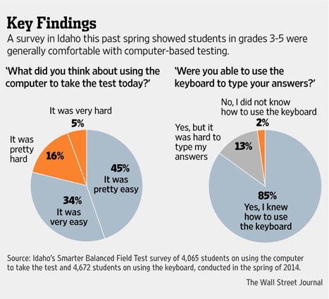 Common Core-Linked Tests Spur Schools to Teach Typing | Infographics | Scoop.it
